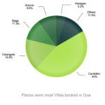 most-booked-villas-goa